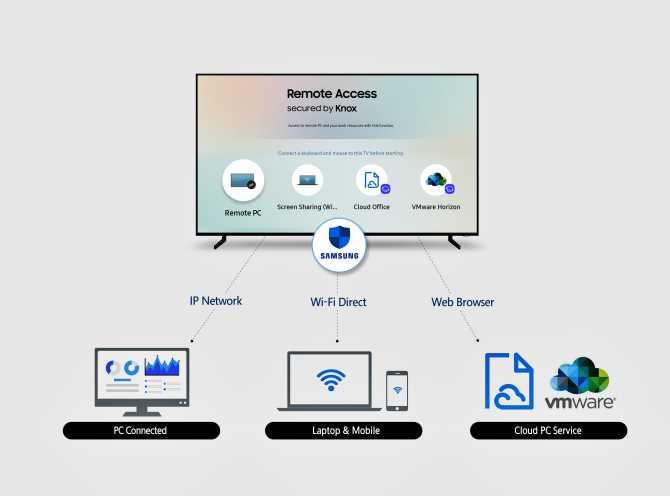 Samsung TV'lere uzaktan bağlantı özelliği tanıtıldı.