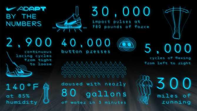 Nike_Adapt_BB_Numbers